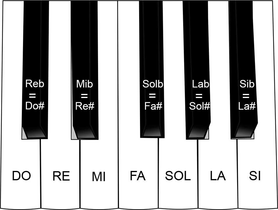 sostenido y bemol en piano