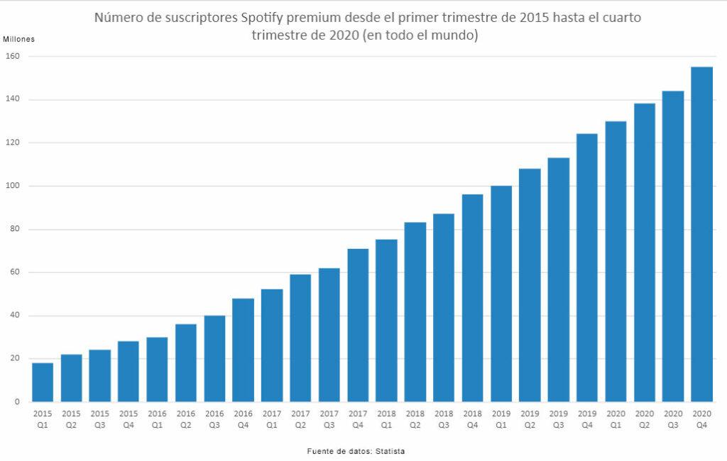 estadística suscriptores spotify premium