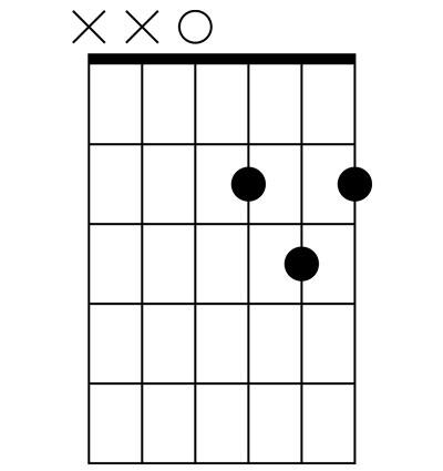 diagrama de acorde