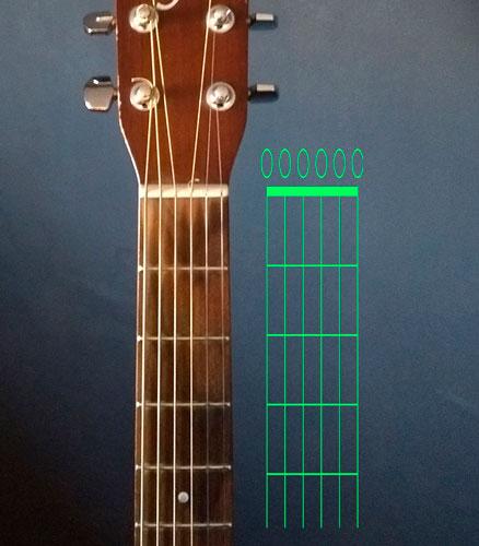 diagramas de acordes de guitarra explicado