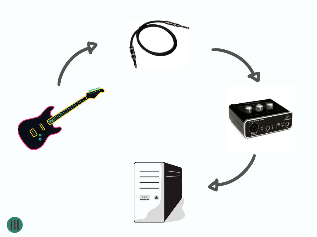 conexion guitarra interfaz de audio pc