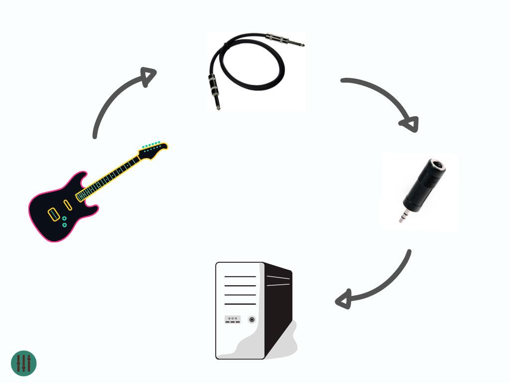 conexion guitarra pc adaptador